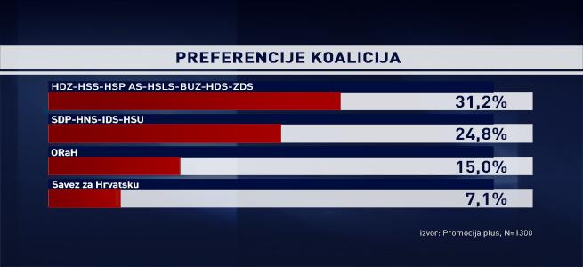_novi_mediji_preferencije_koalicija[1]