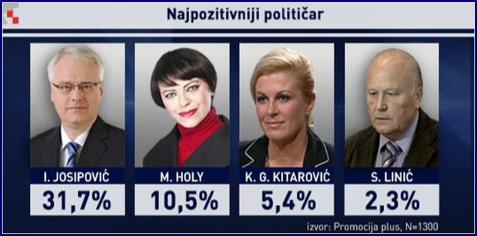 ankete, najpozitivniji_politicar., lipanj 2914,