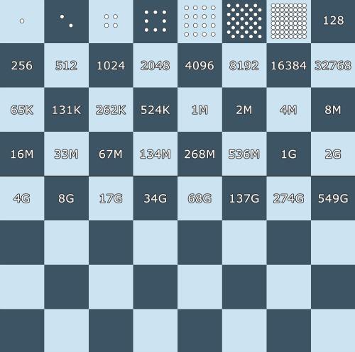 matematicki_problemi, šah
