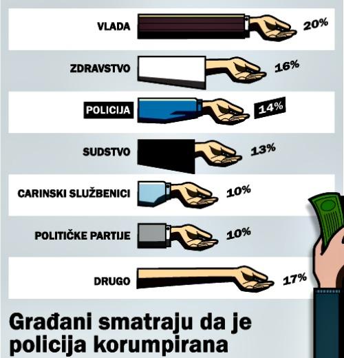 korupcija, grafika