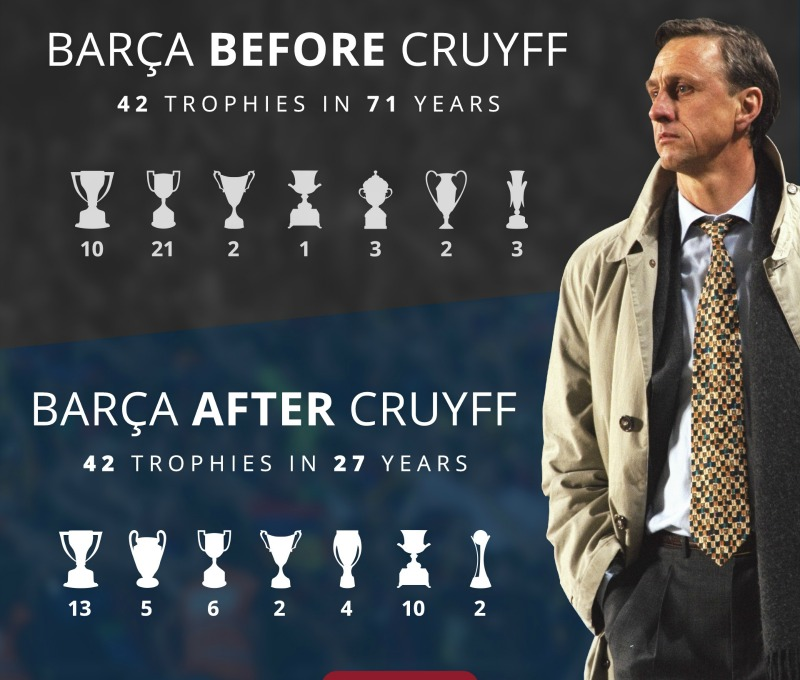 barcelona-before-and-after-cruyff-english[1]