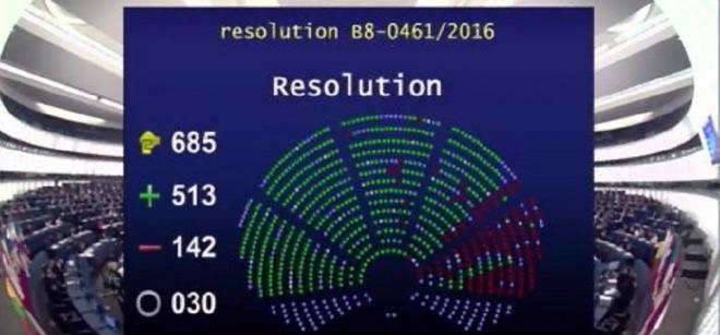 rezolucija o poljskoj, glasovanje