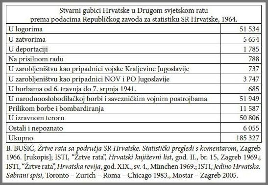 gubici Hrvataske 1941-1945.
