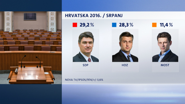 Stranke_SDP_HDZ_MOST[1]