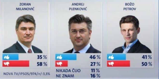 dojam-o-političarima-ankete-660x330[1]