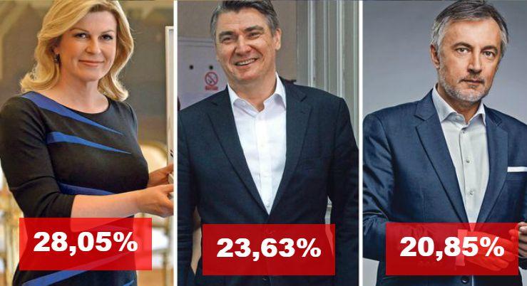 ANKETE: Kolinda je sigurna, za drugo mjesto tuku se Škoro i Milanović