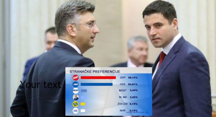 ANKETE ZA RUJAN: Povijesno dobar rezultat SDP-a, čak 4 posto jači od HDZ-a