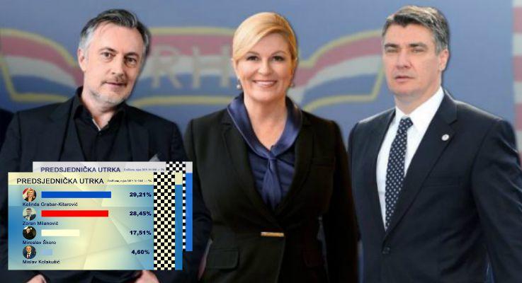NOVE ANKETE! Kolinda ispred Milanovića, Škoro gubi izglede za drugi krug