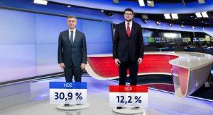 NOVA ANKETA! HDZ uvjerljiv na vrhu, presuda imu nije neštetila! SDP i dalje tone